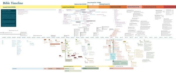 Amazing Bible Timeline Pdf